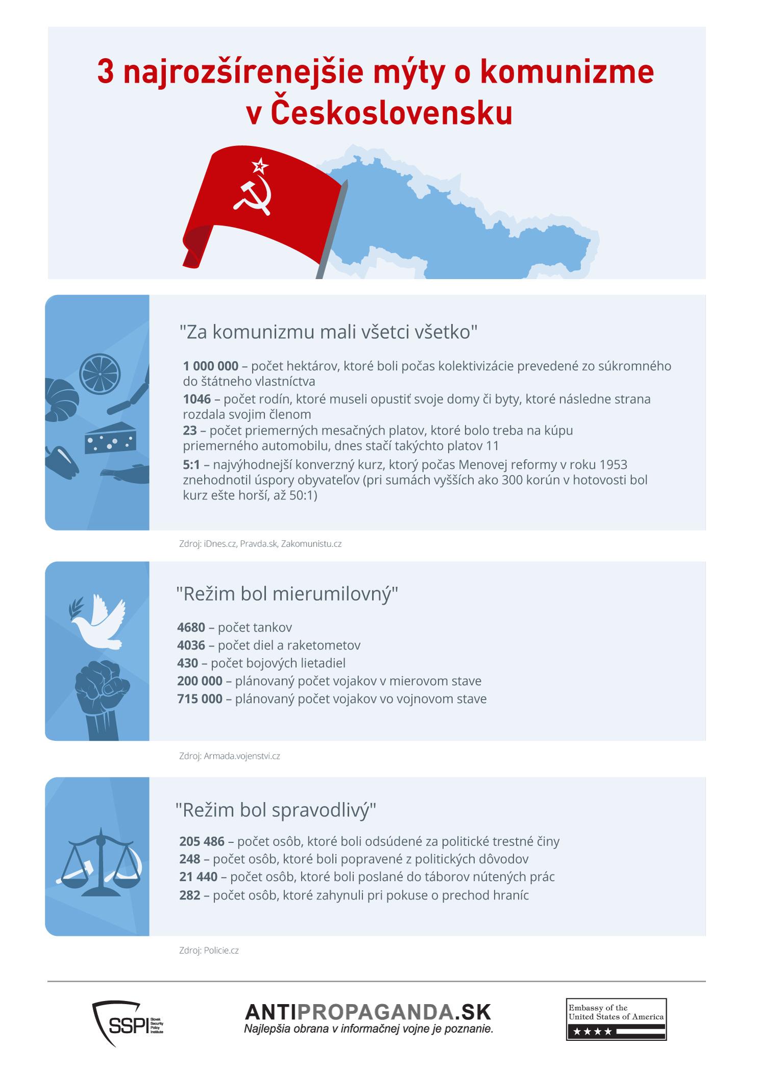 Infografika: 3 najrozšírenejšie mýty o komunizme v Československu